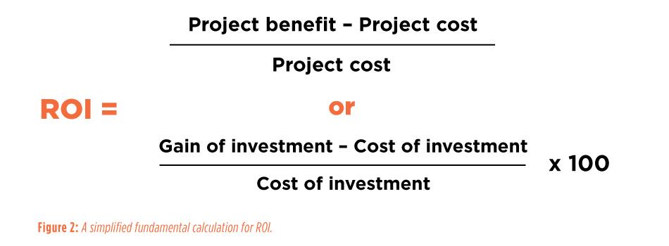 Figure 2: A simplified fundamental calculation for ROI - Building a case for people change management in sustainable capital projects