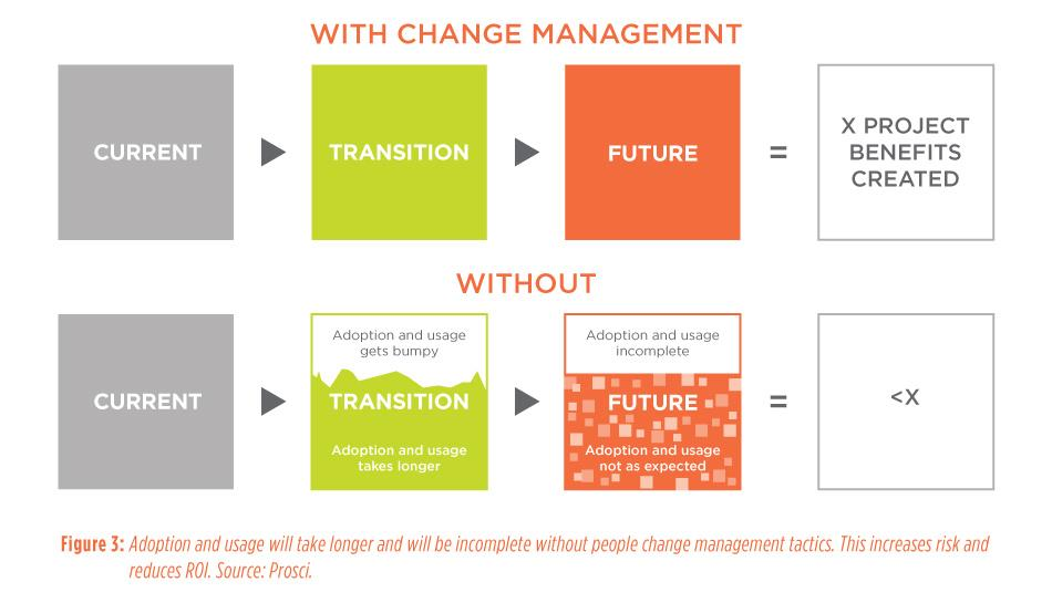 Figure 3: Adoption and usage will take longer and will be incomplete without people change management tactics. This increases risk and reduces ROI. Source: Prosci. - Building a case for people change management in sustainable capital projects