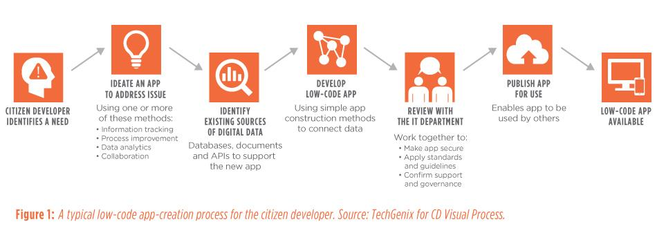 Figure 1: A typical low-code app-creation process for the citizen developer. Source: TechGenix for CD Visual Process.