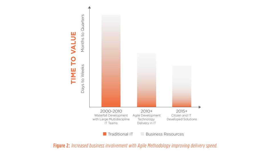 Figure 2: Increased business involvement with Agile Methodology improving delivery speed.