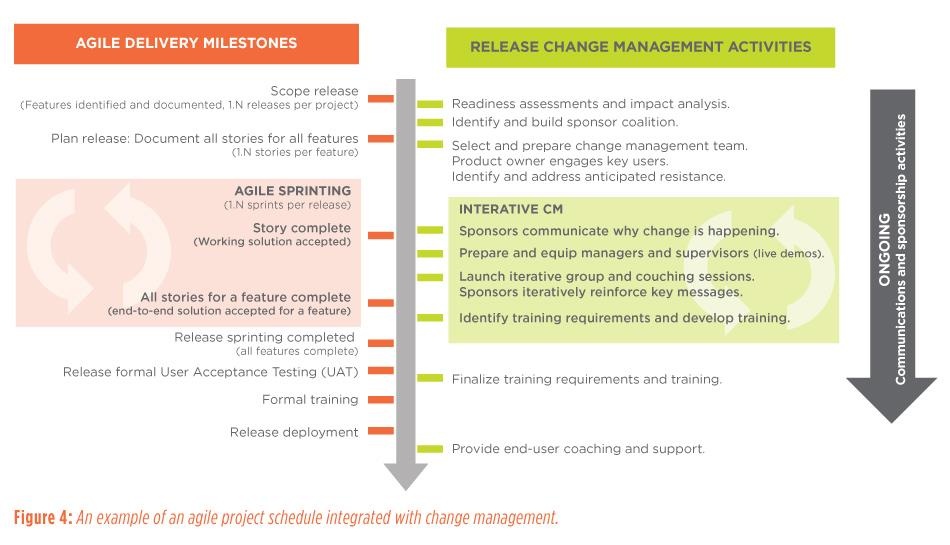 Figure 4: An example of an agile project schedule integrated with change management.