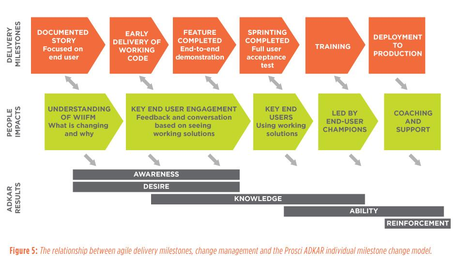 Figure 5: The relationship between agile delivery milestones, change management and the Prosci ADKAR individual milestone change model.