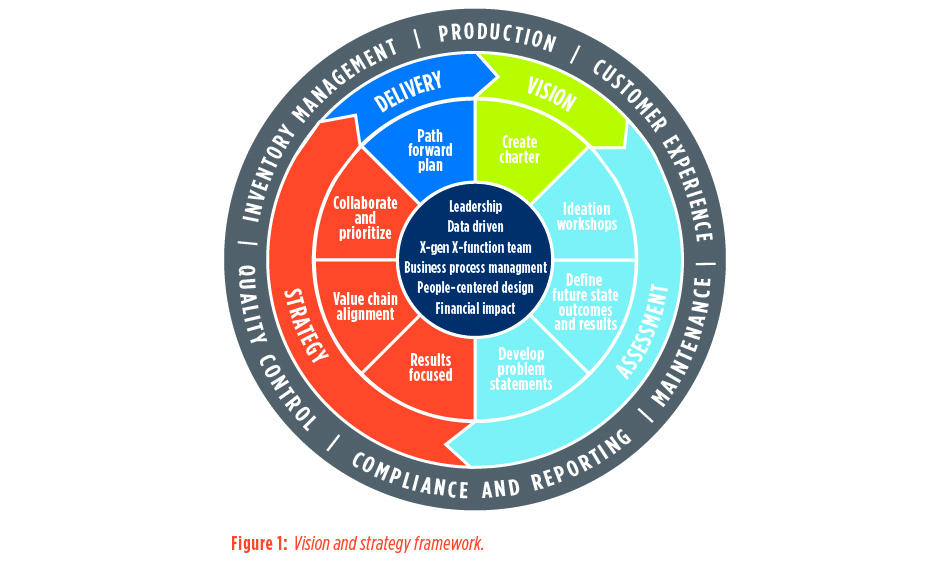 Figure 1: Vision and strategy framework. - Driving efficiency in manufacturing enterprises