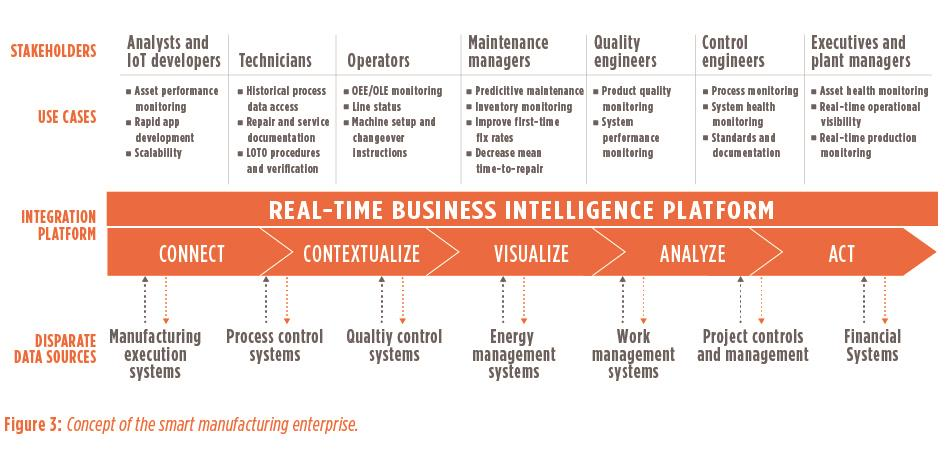 Figure 3: Concept of the smart manufacturing enterprise. - Driving efficiency in manufacturing enterprises