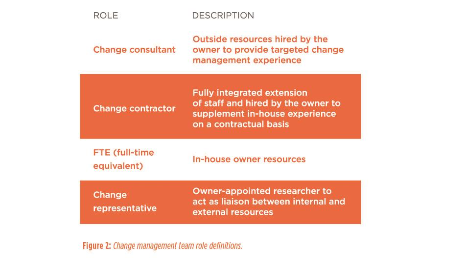 Figure 2: Change management team role definitions.