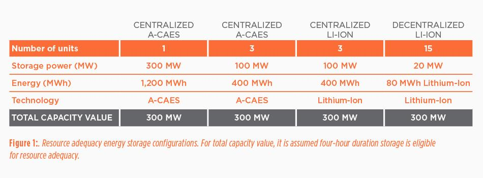Making the case for energy storage - Figure 1