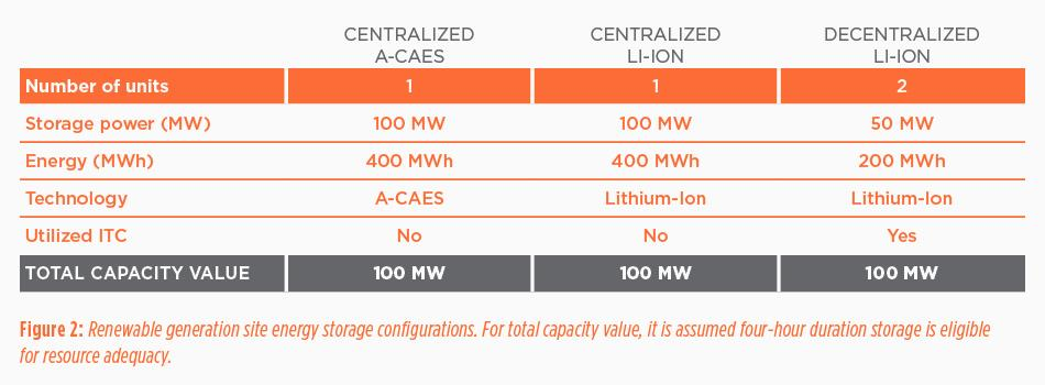 Making the case for energy storage, Figure 2