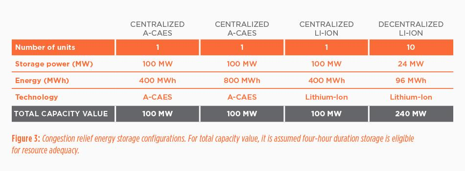 Making the case for energy storage, Figure 3
