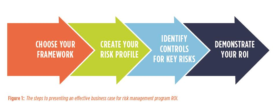 Figure 1: The steps to presenting an effective business case for risk management program ROI. - Presenting the value of effective risk management